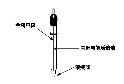 参比电极的3个基本组成部分