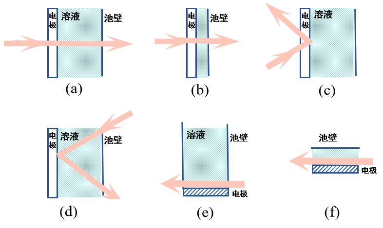 图1-1. 光谱电化学方法按光的入射方法分