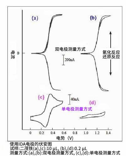 用IDA电极测量的伏安图